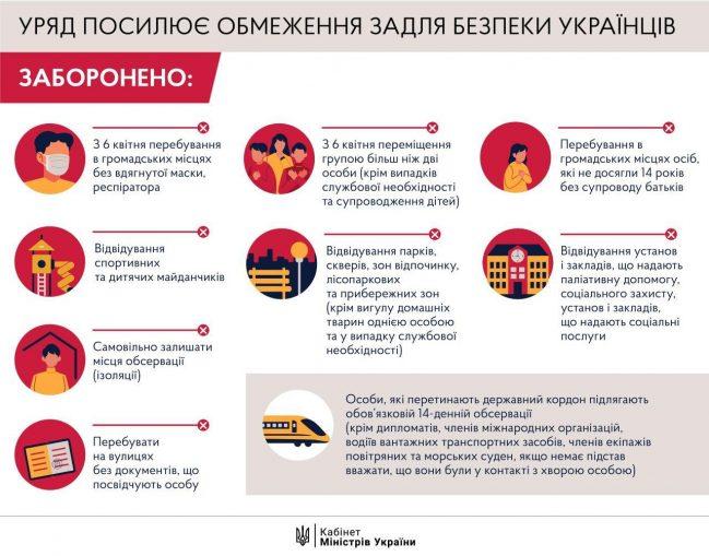Инфографика, карантин в Украине с 6 апреля, коронавирус, эпидемия