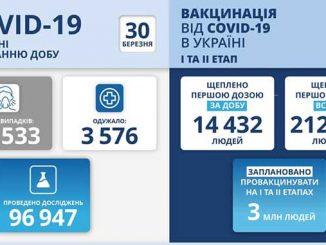 COVID-19 в Украине, новости, здоровье, пандемия, коронавирус, вакцина, карантин, новости, Украина, COVID-19, Степанов