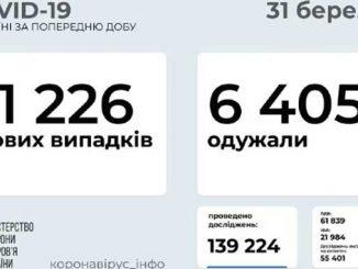 В Украине COVID-19, коронавирус, новости, здоровье, пандемия, карантин, COVID-19,