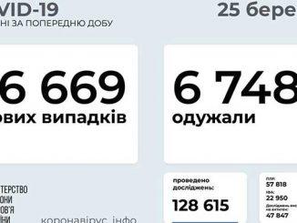 COVID-19 в Украине, новости, карантин, коронавирус, здоровье, пандемия, вакцина, COVID-19