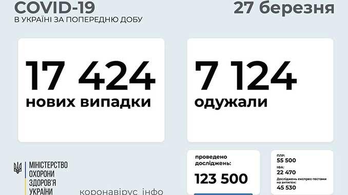 COVID-19 в Украине, новости, Украина, коронавирус, пандемия, карантин, здоровье, статистика, вакцина, COVID-19