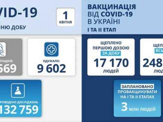 В Украине COVID-19, новости, пандемия, коронавирус, здоровье, вакцина, карантин, Украина, COVID-19, карантин