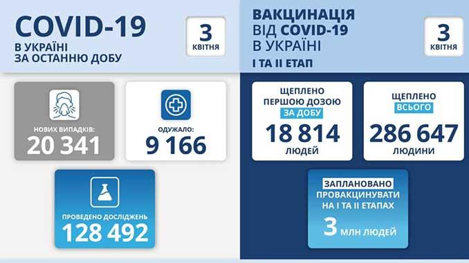 В Украине COVID-19, новости, коронавирус, Украина, карантин, пандемия, здоровье, МОЗ, Минздрав, Степанов, COVID-19