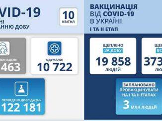 В Украине COVID-19, новости, конронавирус, здоровье, Украина, статистика, COVID-19 ,пандемия