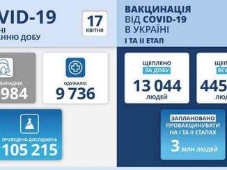 В Украине COVID-19, новости, коронавирус, пандемия, карантин, статистика, МОЗ, Степанов, вакцина, COVID-19