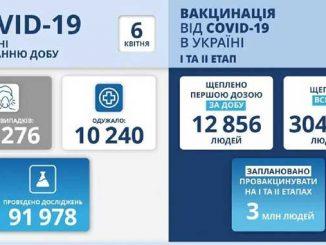 В Украине COVID-19, новости, коронавирус, пандемия, карантин, здоровье, вакцина, Украина, МОЗ, статистика,COVID-19