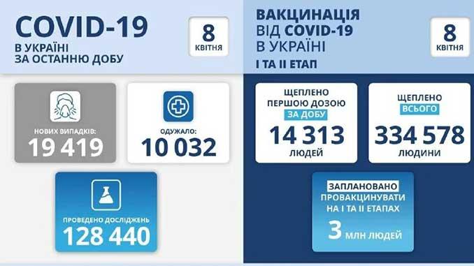 В Украине COVID-19, новости, коронавирус, здоровье, пандемия, карантин, Украина, статистика, COVID-19