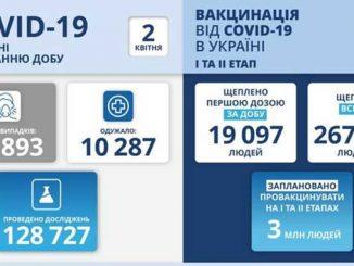 В Украине COVID-19, новости, коронавирус, Украина ,МОЗ, Степанов ,здоровье, карантин, пандемия, COVID-19, статистика
