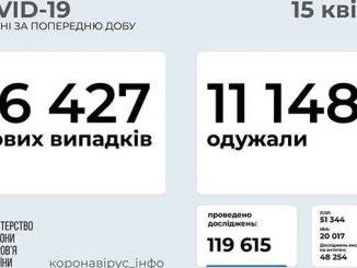 В Украине COVID-19, новости, Украина, коронавирус, здоровье, карантин, МОЗ, статистика, пандемия, COVID-19