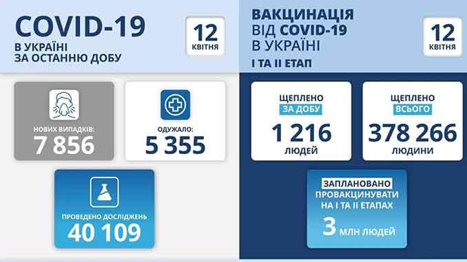 В Украине COVID-19, новости, коронавирус, пандемия, Украина, здоровье, COVID-19, статистика, карантин, вакцина