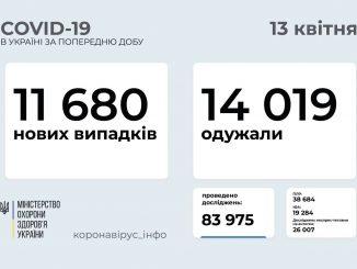 В Украине COVID-19, новости, коронавирус, пандемия, здоровье, Украина, статистика, пандемия, COVID-19