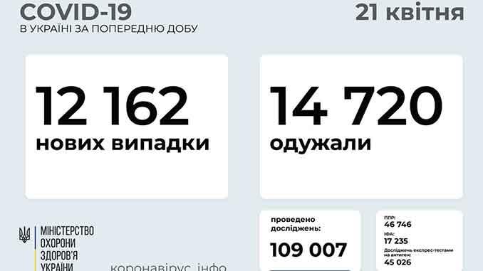 В Украине COVID-19, коронавирус, пандемия, статистика, Украина, здоровье, вакцина, COVID-19, карантин