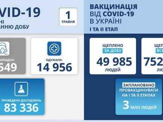В Украине COVID-19, новости, Украина, коронавирус, пандемия, вакцина, здоровье, карантин, МОЗ, Степанов, COVID-19, статистика