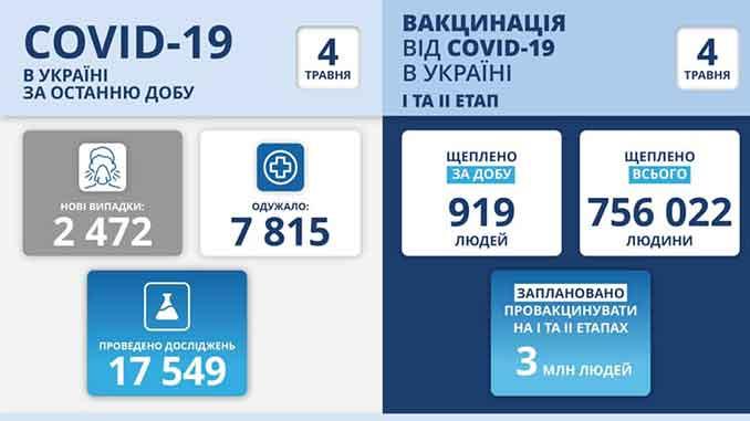 В Украине COVID-19, коронавирус, пандемия, новости, карантин, здоровье, МОЗ, Степанов, статистика, COVID-19