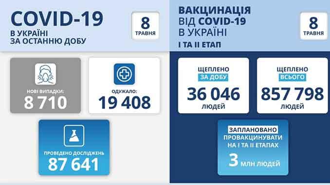 В Украине COVID-19, новости, пандемия, Украина, карантин, коронавирус, здоровье, статистика, МОЗ, Степанов, вакцина, COVID-9