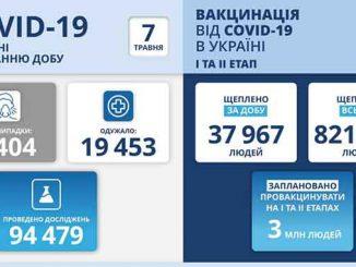 В Украине COVID-19, новости, Украина, пандемия, коронавирус, карантин, здоровье, статистика, МОЗ, Степанов, вакцина, прививки, COVID-19
