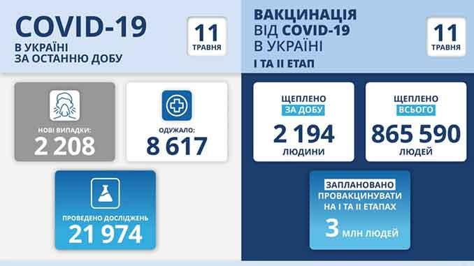 В Украине COVID-19, новости, коронавирус, пандемия, здоровье, карантин, статистика, МОЗ, вакцина, Степанов, COVID-19