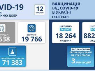 В Украине COVID-19, новости, коронавирус, Украина, карантин, пандемия, здоровье, вакцина, статистика, COVID-19, МОЗ, Степанов