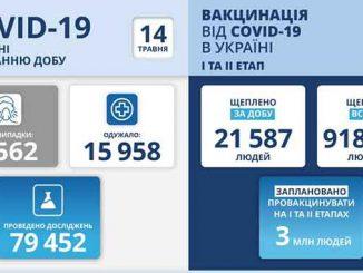 В Украине COVID-19, новости, карантин, коронавирус, пандемия, МОЗ, статистика, Степанов, вакцина, здоровье, Украина, коронавирус, COVID-19