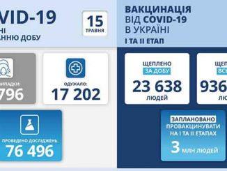 В Украине COVID-19, новости, Украина, коронавирус, пандемия, карантин, вакцина, здоровье, Степанов, МОЗ, статистика, COVID-19