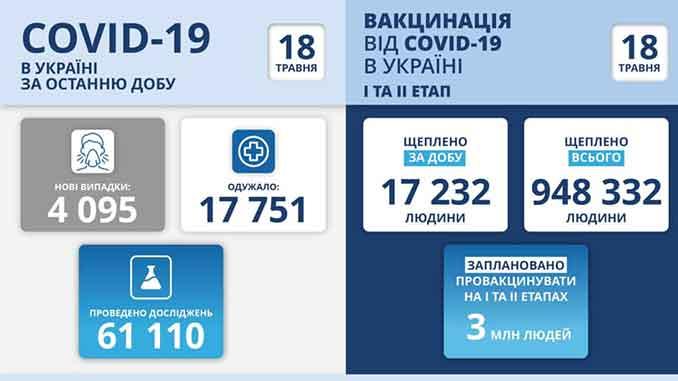 В Украине COVID-19, новости, Украина, коронавирус, пандемия, статистика, здоровье, вакцина, карантин, МОЗ, Степанов, COVID-19