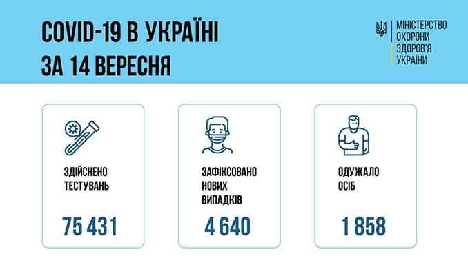 В Украине COVID-19, новости, коронавирус, статистика, пандемия, эпидемия, вакцина, вакцинация, прививки, МОЗ, Украина, COVID-19