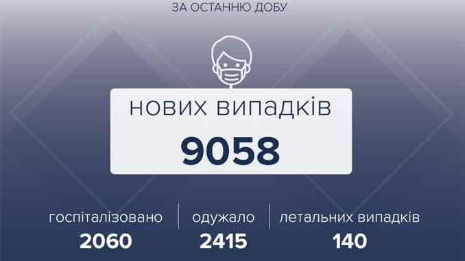 В Украине COVID-19, новости, коронавирус, пандемия, здоровье, болезнь ,вакцина, Украина, МОЗ ,Минздрав, статистика, COVID-19