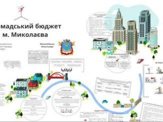 проекты Общественного бюджета, новости, Николаев, бюджет ,проекты, финансирование ,Общественный бюджет-2021,