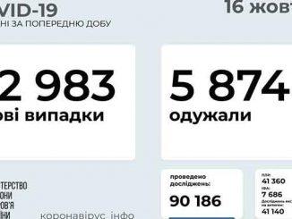 В Украине COVID-19, Украина ,коронавирус, пандемия, здоровье, болезнь, карантин, коронавирус, вакцина, прививки, статистика, COVID-19,