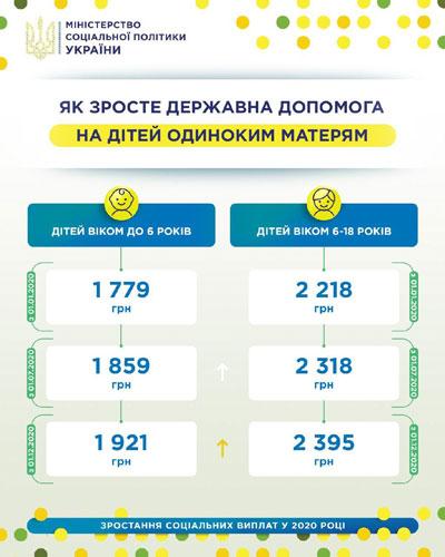 Николаев, Украина, дети, матери, одиночки, соцвыплаты