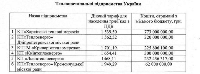 Николаев, Украина, тарифы, тепло