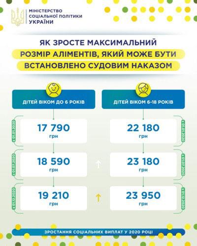 Украина, алименты, размер алиментов, Минсоцполитики