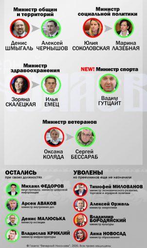 Новый состав правительства Украины, Кабинет министров, Кабмин Шмыгаля, отставка кабмина, инфографика
